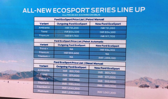 Ford EcoSport variant wise prices