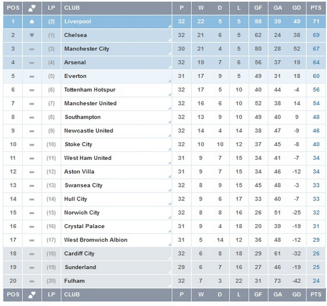 english premier league epl points table week 33