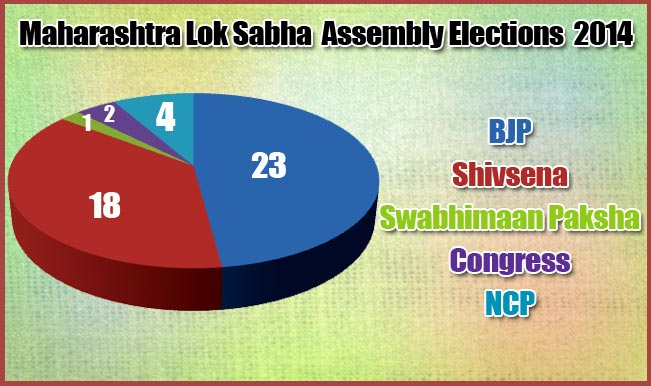 Maharashtra Assembly Elections 2014: All you want to know
