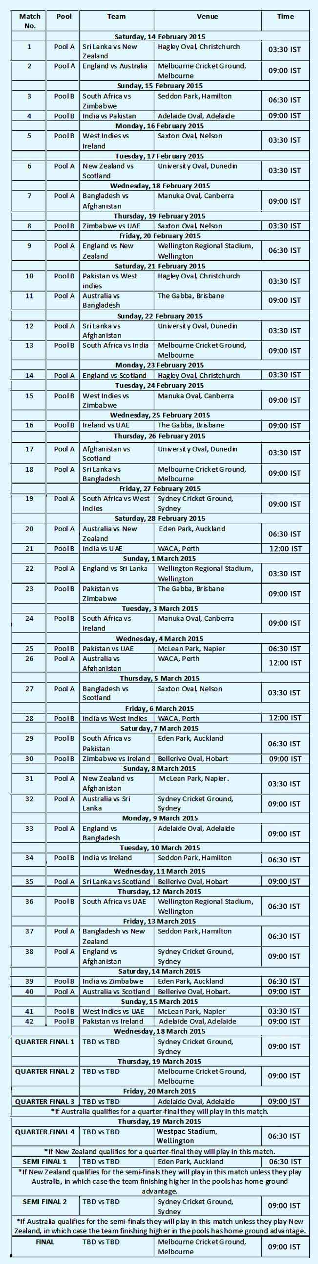 icc cricket world cup 2015 schedule in ist time table fixture