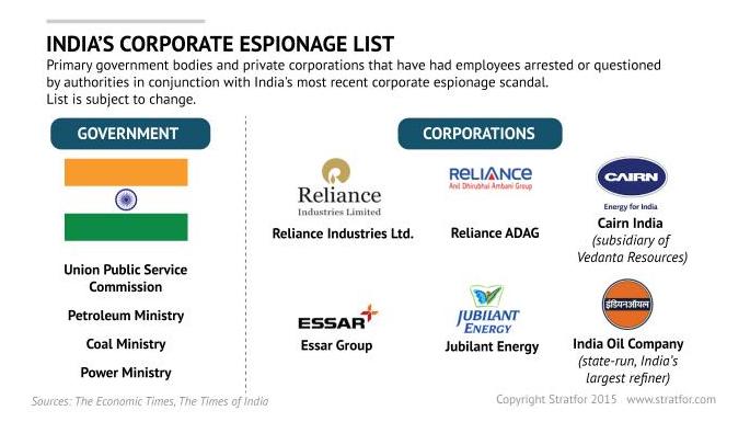 India's Corporate Espionage List