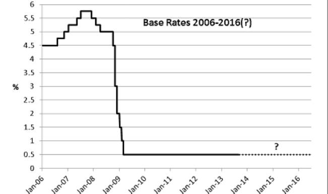 base_rate_graph