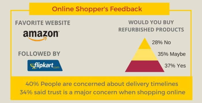 5f07f9f9aaf While electronics and gadgets remain the favourite category for Indians to shop  online, Fashion comes a close second followed by computers and laptops and  ...