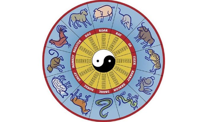 ... Chinese zodiac predictions for 2016, Year of the Monkey - India.com