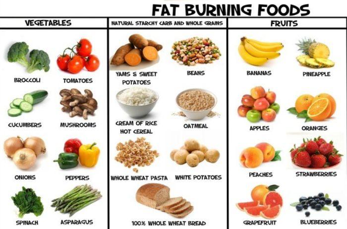 Best Slow Burning Foods