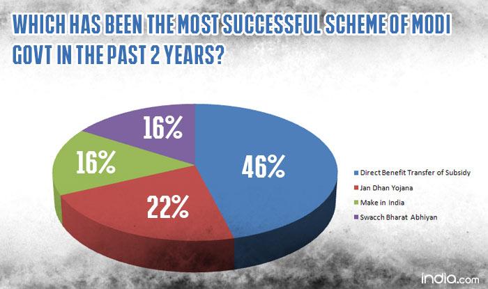 national-news-no-govt-,-achieved-success-like-modi