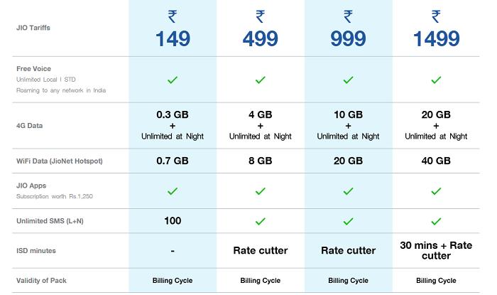 Reliance Jio 4g Plans Postpaid Jio 4g Data Starts At Rs