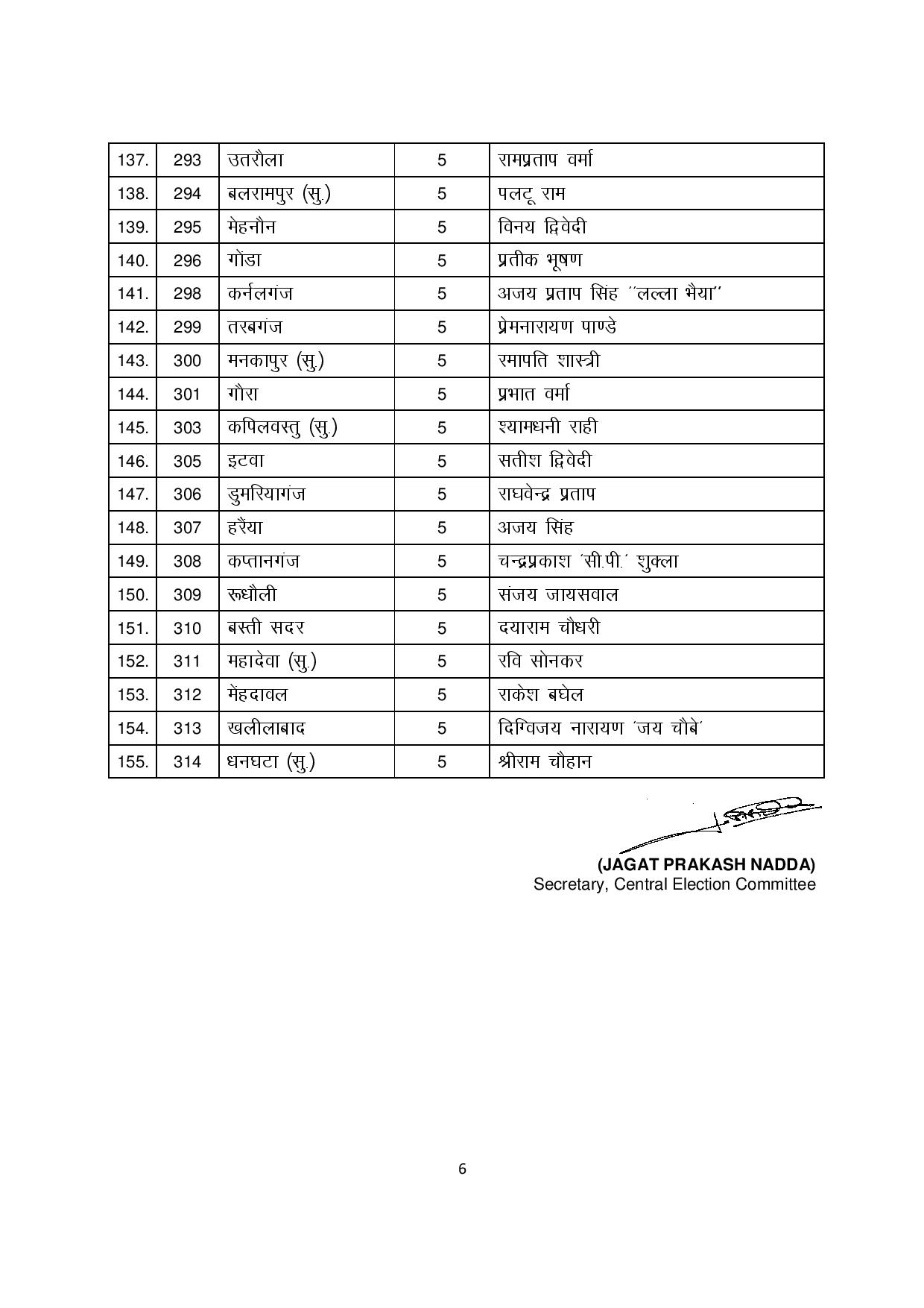bjp second list of candidates