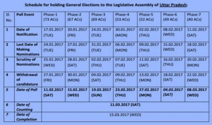 assembly polls in 5 states meet