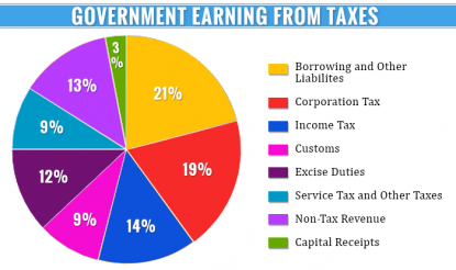 Government Earning from Taxes