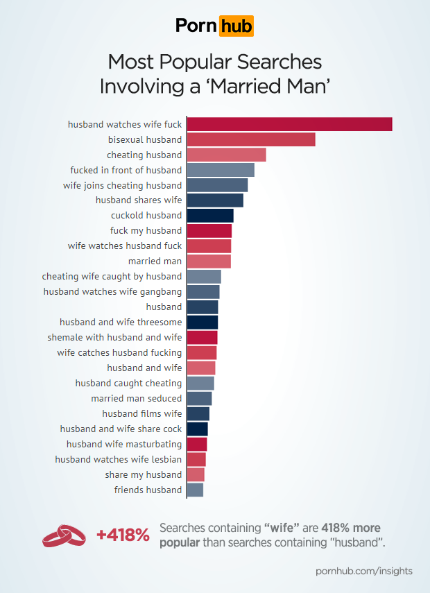 lifestyle everything wanted know about married porn pornhub reveals surprising facts