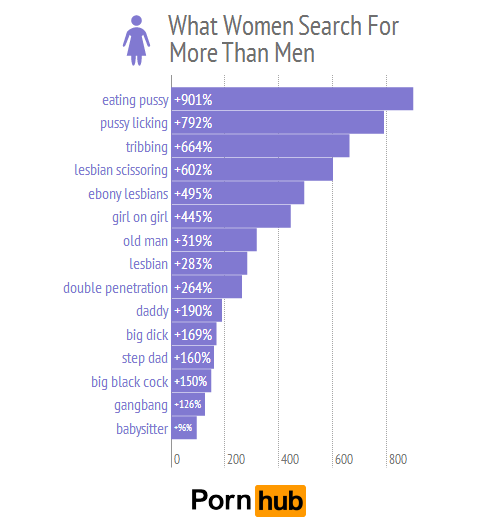 What percentage of women watch porn images 32