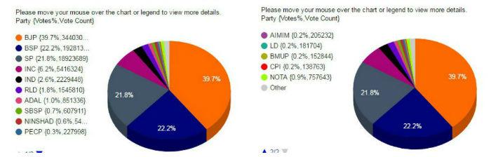 kaise vidhan sabha result 2017