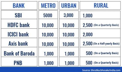 Comparison with other banks