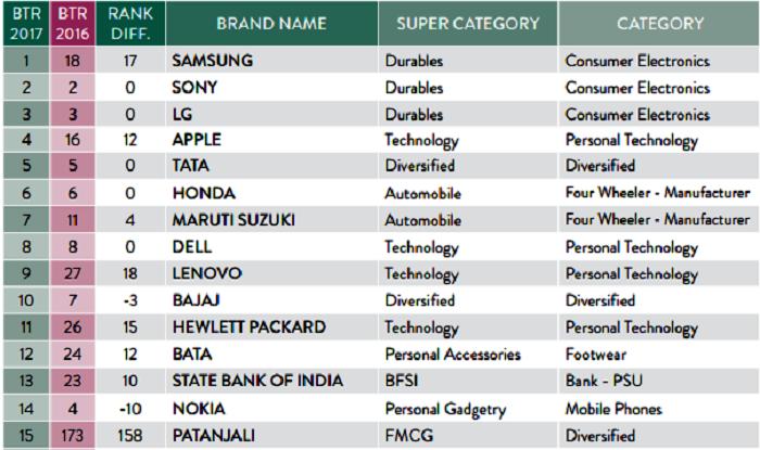 Samsung Regains Trust Of Indians Tops