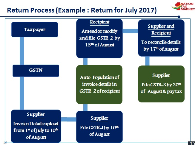 DOWNLOAD EXCEL TEMPLATE FOR GSTR1 SALES RETURN UNDER GST