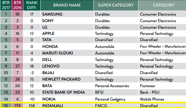 Patanjali emerges as one of the most trusted brand