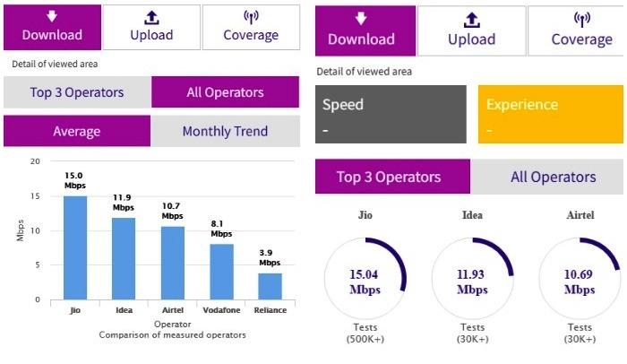TRAI's average download speed