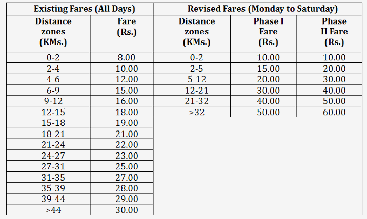 Delhi Metro fares revised: Here's all you need to know about
