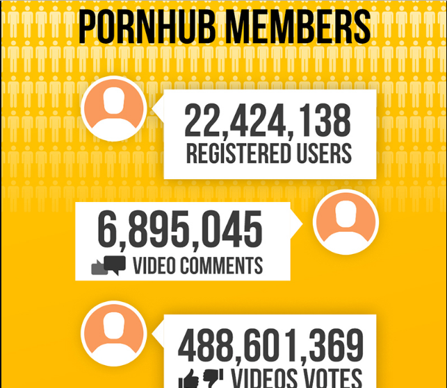 pornhub users and members