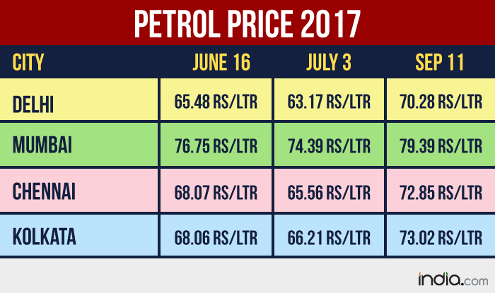 Petrol price rise in 4 cities