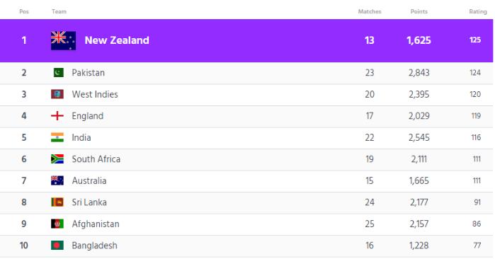 icc t20i ranking