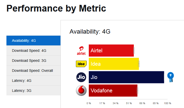 Airtel Tops 3G, 4G Speed Charts