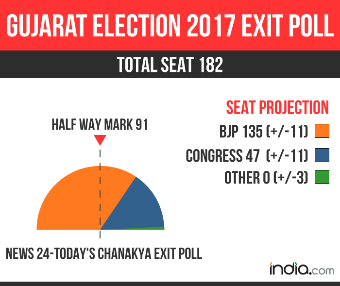 Today's Chanakya Exit Poll For Gujarat