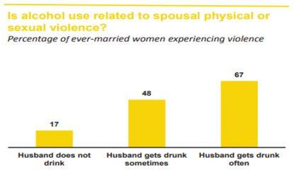 नेशनल फैमिली हेल्थ सर्वे की रिपोर्ट में गुजरात में शराब से प्रताड़ित महिलाओं की रिपोर्ट. (फोटो साभारः स्वास्थ्य मंत्रालय)