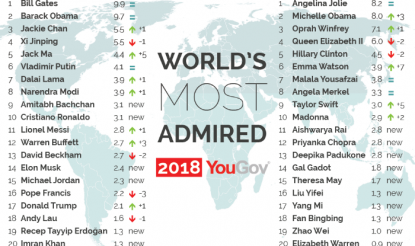 World's Most Admired 2018-01
