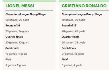 Leo Messi vs CR7