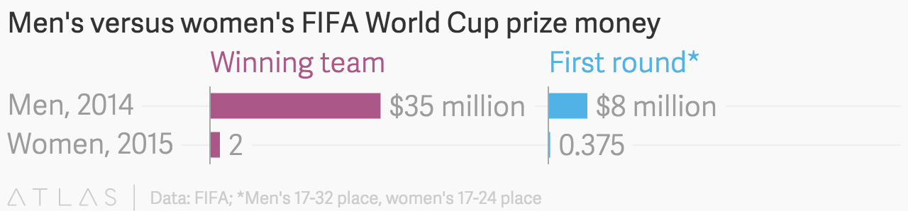 FIFA Women's World Cup prize money compared to Men's World Cup prize money. (graph courtesy : Atlas)