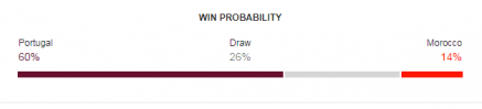 Win Probability (Courtesy: GOOGLE)