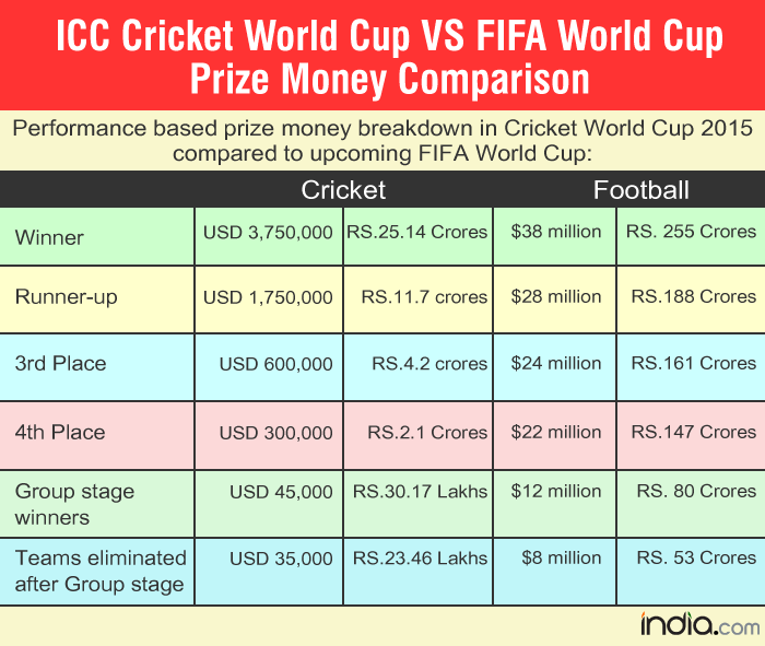 ICC Cricket World Cup Vs FIFA World Cup Prize Money