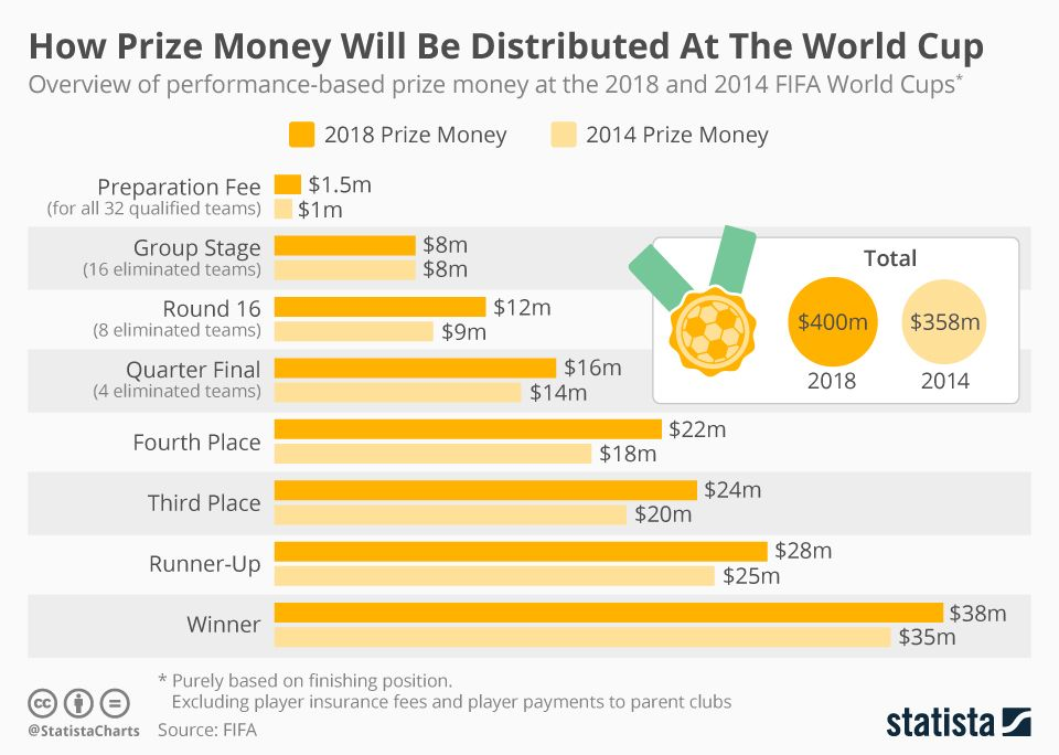Revealed: The Huge Difference Between Prize Money of FIFA World Cup & The IPL 2