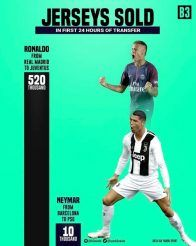 timeless design f076c 9e355 Real Madrid to Juventus: Cristiano Ronaldo's New Jersey Sold ...