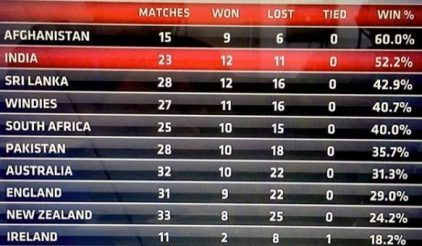 T20I Cricket (Instagram)