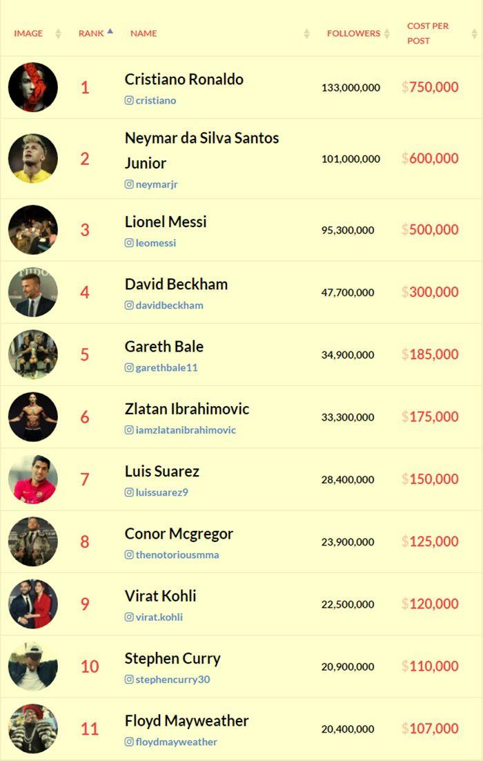 Instagram Sport Rich List for 2018