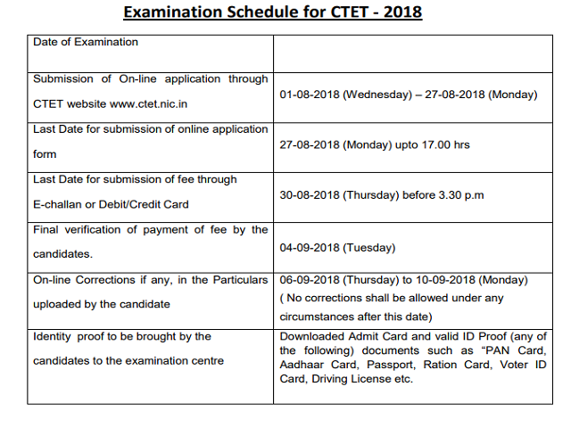 Ctet 2018 Exam Date पर क ष क त र ख बदल Ctet Nic In पर च क कर नय श ड य ल Ctet Exam Date Revised Now Apply On Ctet Nic In Check Here Revised Schedule Latest News