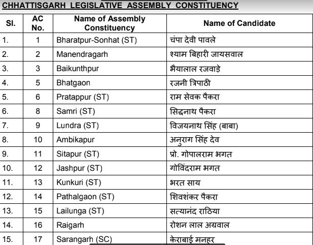 Assembly Elections 2018: BJP Releases Names of Candidates