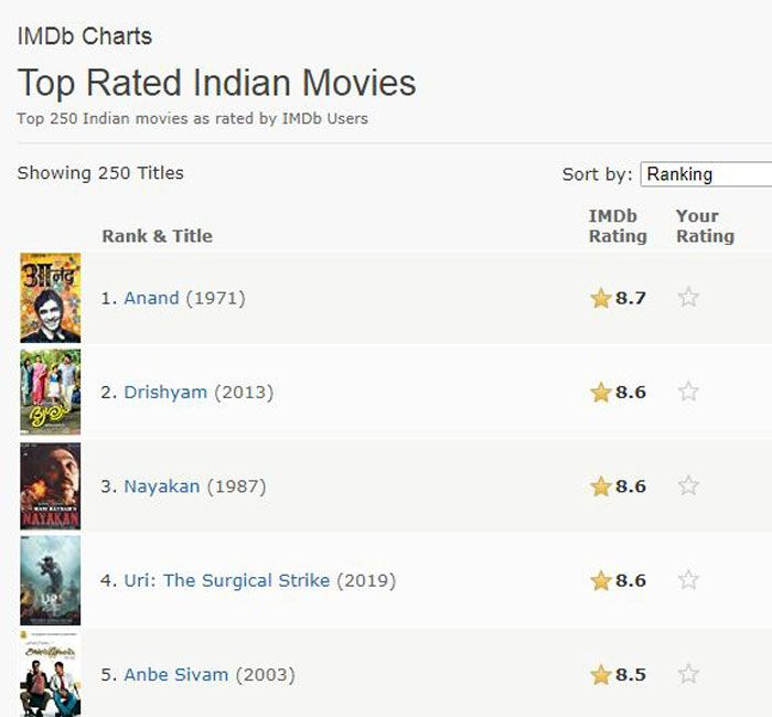 IMDb chart of top rated movies.
