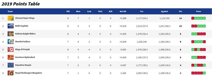 IPL points table_coutesy- IPL official website