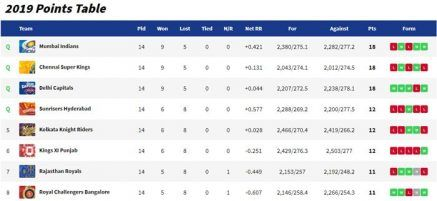 IPL Points table_picture credits- IPL official website points standings
