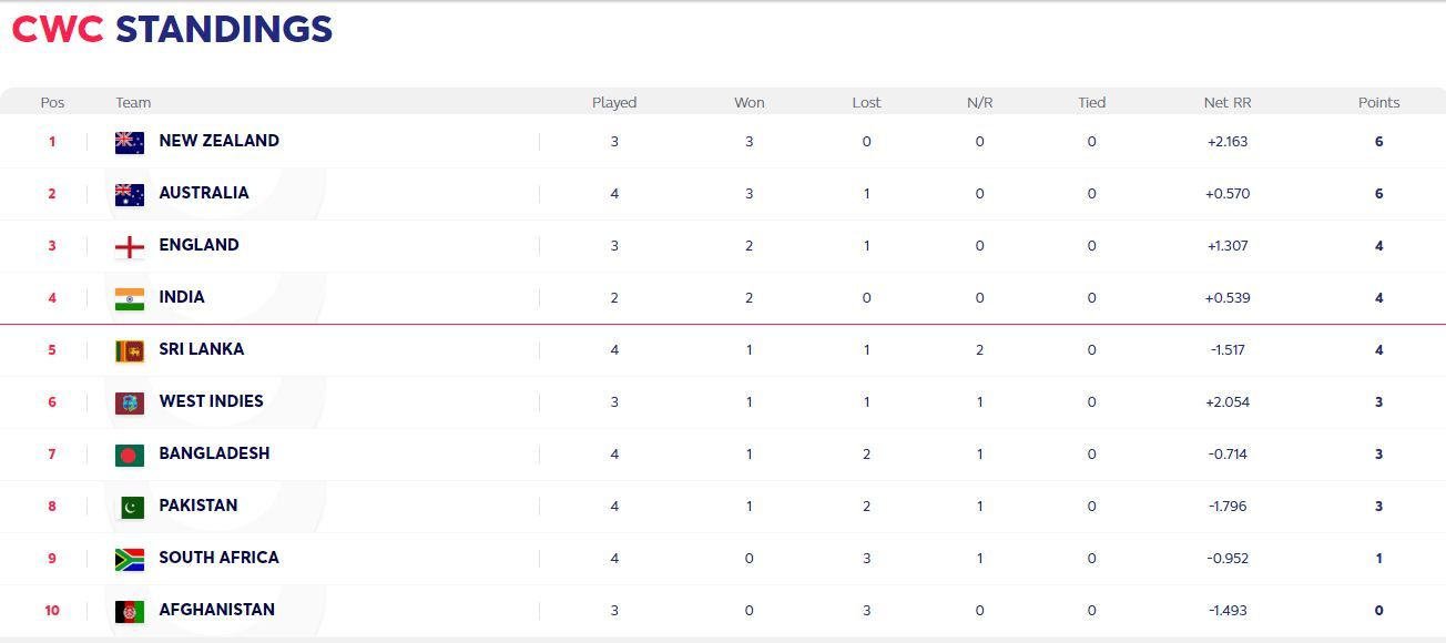 ICC Cricket World Cup 2019 Points Table: Check Updated ...