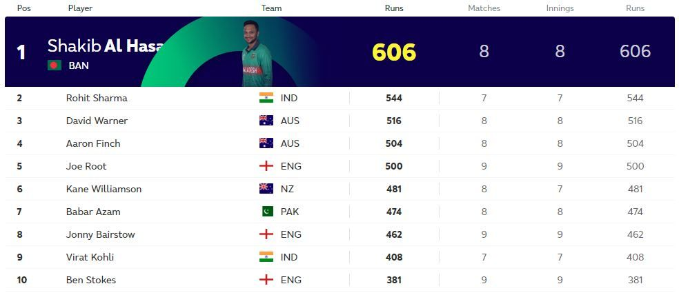 Icc Cricket World Cup 2019 Points Table Check Updated