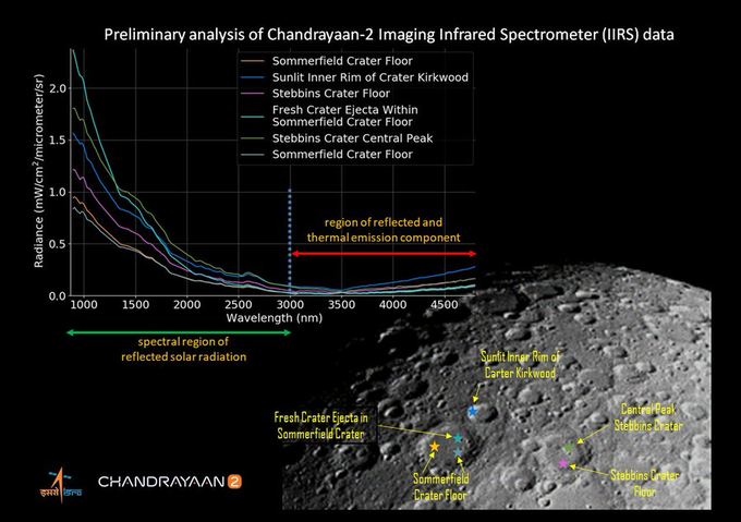 ISRO releases first illuminated image of lunar surface taken by Chandrayaan 2