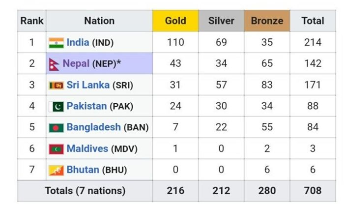 South Asian Games 2019 schedule, South Asian Games 2019 points table, SAG 2019, South Asian Games 2019 results, South Asian Games 2019 India, South Asian Games Medal Tally 2019, South Asian Games 2019 Swimming, South Asian Games Wrestling, SAG 2019 Shooting, Latest Sports News, India at South Asian Games 2019, India's Medals Tally at SAG 2019, India Medal Tally SAG 2019, South Asian Games India Medal Tally