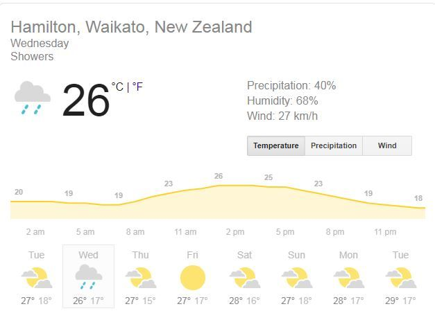Hamilton weather Wednesday, India, New Zealand, india vs new zealand 2020, india vs new zealand 2020 news, Seddon Park, Predicted XI, Pitch Report, Live streaming Ind vs NZ, Hotstar, india vs new zealand 3rd T20I live, india vs new zealand 2nd T20I live streaming, india vs new zealand 3rd T20I where to watch, india vs new zealand 3rd T20I where to watch news, ind vs nz 2nd T20I, ind vs nz 2nd T20I news, ind vs nz 2nd T20I live streaming, ind vs nz 3rd T20I live streaming news, ind vs nz 3rd T20I live cricket score, ind vs nz 2nd T20I live score news, ind vs nz 2nd T20I odi Auckland, ind vs nz 3rd T20I Hamilton news, ind vs nz dream11 team, india vs new zealand dream11 team, ind vs nz 3rd T20I dream11 team, india vs new zealand 3rd T20I dream11 team, India vs New Zealand, ind vs nz republic day, ind vs NZ on