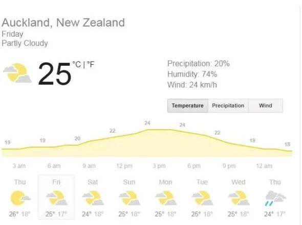 Auckland weather Friday, India, New Zealand, india vs new zealand 2020, india vs new zealand 2020 news, india vs new zealand 1st T20I live, india vs new zealand 1st t20i live streaming, india vs new zealand 1st t20i where to watch, india vs new zealand 1st t20i where to watch news, ind vs nz 1st t20i, ind vs nz 1st t20i news, ind vs nz 1st t20i live streaming, ind vs nz 1st t20i live streaming news, ind vs nz1st t20i live cricket score, ind vs nz 1st t20i live score news, ind vs nz 1st t20i odi Auckland, ind vs nz 1st t20i auckland news, ind vs nz dream11 team, india vs new zealand dream11 team, ind vs nz 1st t20i dream11 team, india vs new zealand 1st t20i dream11 team