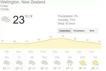 Wellington Weather